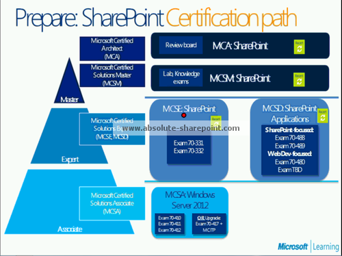 SharePoint 2013 MCSD Developer Certification Path is Out! - Absolute ...