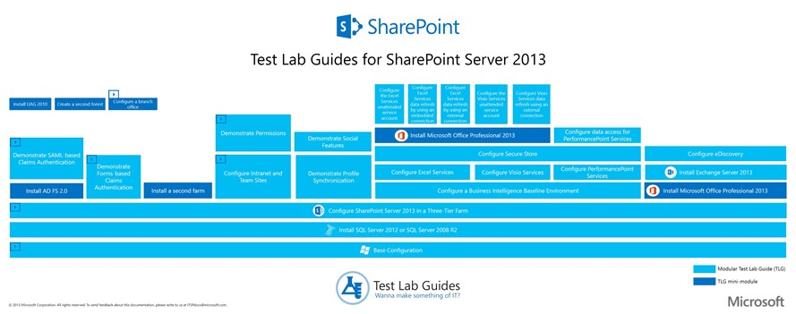 Free Step by Step SharePoint Server 2013 Lab Guides by Vlad