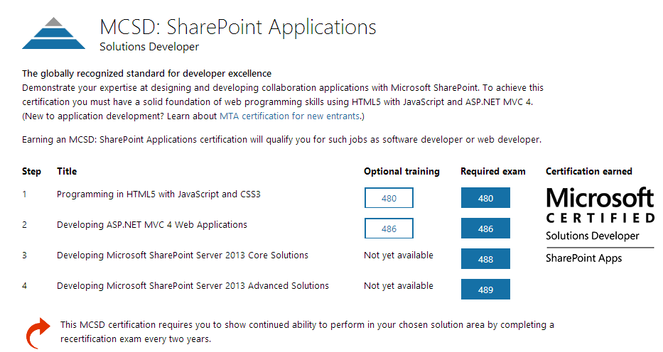 MCSD: SharePoint Applications Certification path