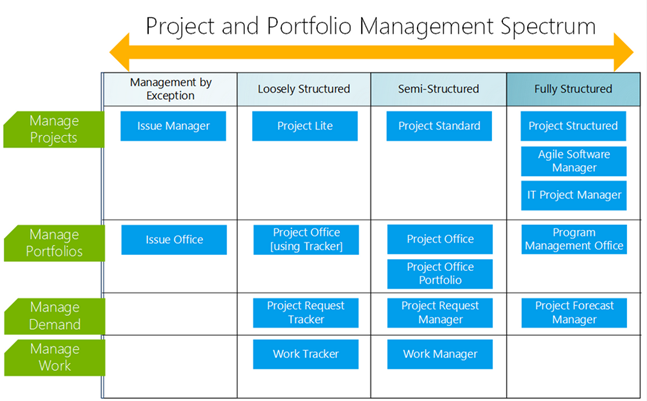 In The Following Screenshot We Can See A Quick Difference Between The  Project Lite And Project Standard Template. The Project Lite Template  Includes Five ...
