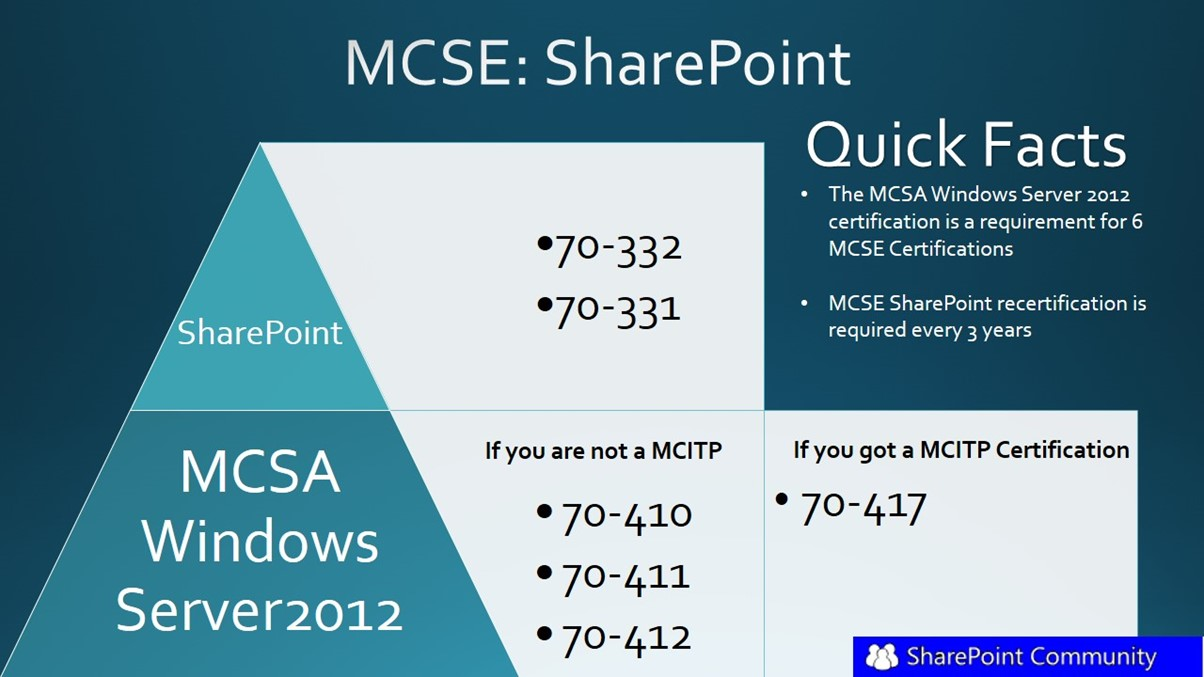 Change in the sharepoint 2013 mcse certification by microsoft sharepoint 2013 mcse 1betcityfo Gallery