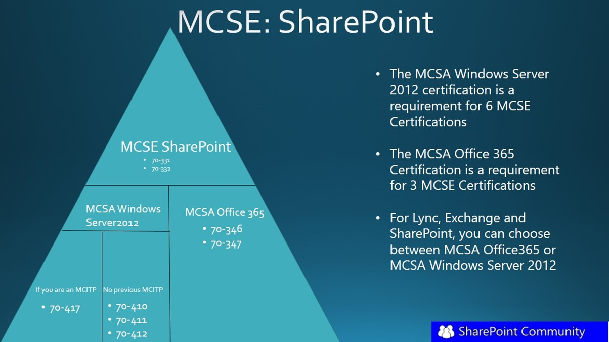 Change In The Sharepoint 2013 Mcse Certification By Microsoft