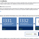 MCSE SharePoint 2013 requires MCSA Server 2012!