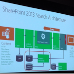 SharePoint Conference 2012 Effective Search Deployment and Operation in SharePoint 2013 Slides! #spc12