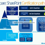 SharePoint 2013 MCSD Developer Certification Path is Out!