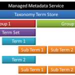 Step By Step Guide to configure the Managed Metadata Service Application for SharePoint 2013