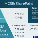 Change in the SharePoint 2013 MCSE Certifications