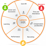 Review of Lanteria HR Management System for SharePoint