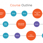 New Pluralsight Course: Creating a Workflow in SharePoint Designer