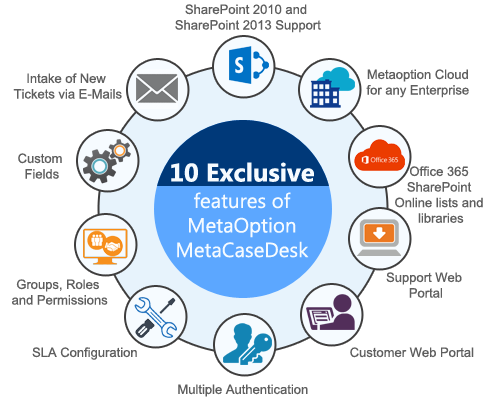 Review Of MetaCaseDesk A Sharepoint Based Helpdesk Solution - Harmon solutions group online invoicing