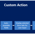 Review of KWizCom Custom Actions: Implementing Business Use-Cases the Easiest Way