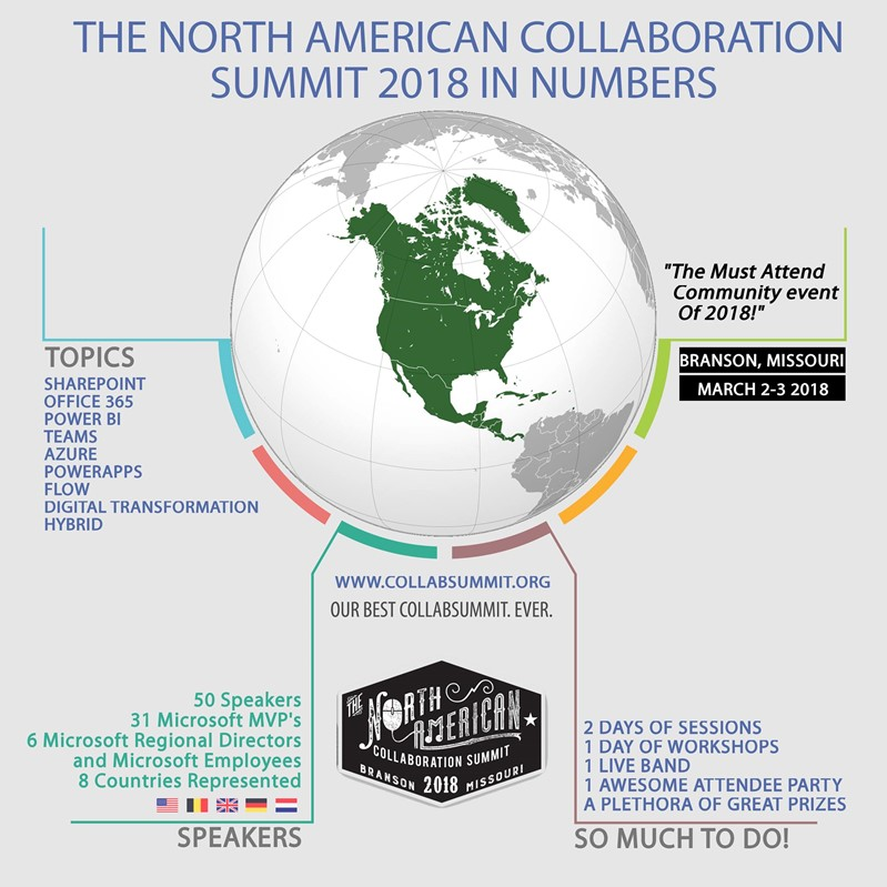 North American Collaboration Summit