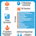 Speaking at SharePoint Fest DC 2018 ! Join me and 66 other speakers for 5 days of awesome content!