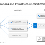 Microsoft Certification Paths for Azure and Microsoft 365 in 2019