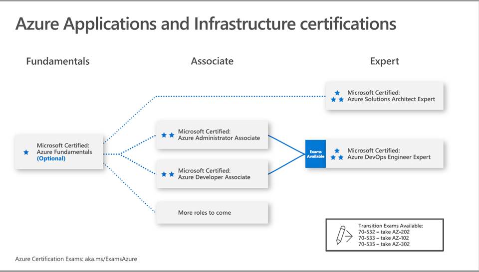 Azure Certifications Overview