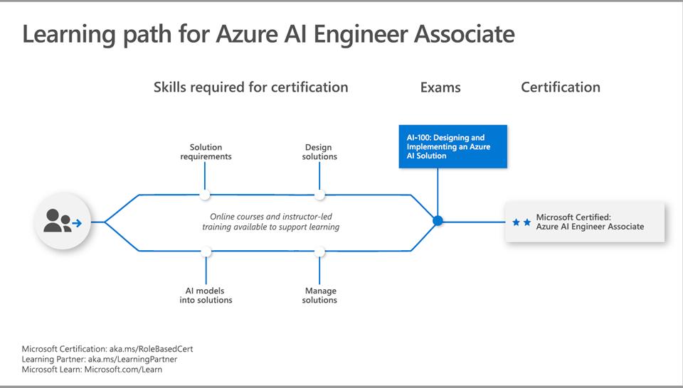 Azure AI Engineer Associate