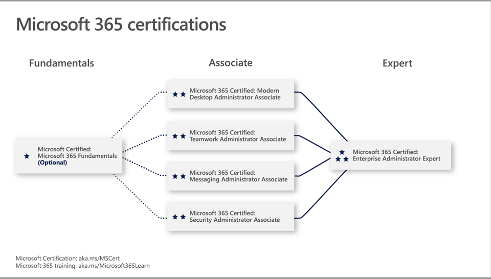 Microsoft 365 Certifications Overview