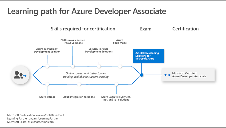 Microsoft Certification Paths for Azure and Microsoft 365 in