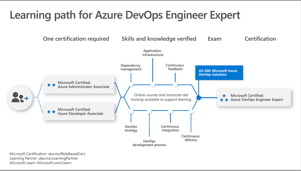 Azure DevOps Engineer Expert